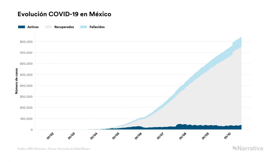 Coronavirus en México: 841.661 contagiados y 85.704 fallecidos desde el primer contagio
