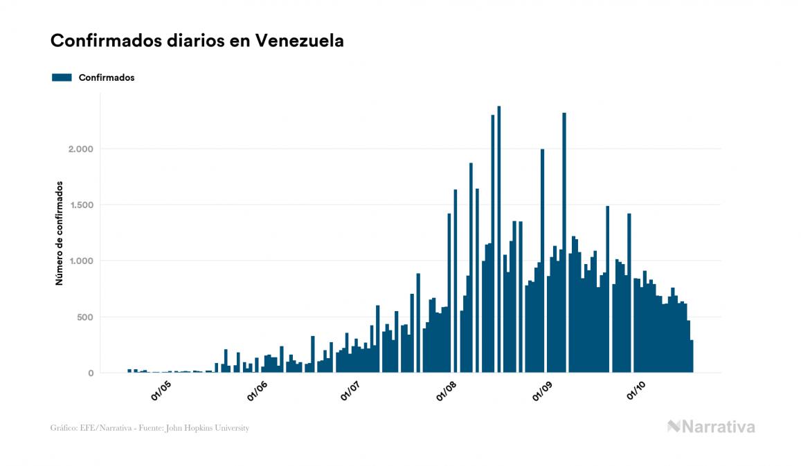 Coronavirus en Venezuela: 85.758 casos y 725 fallecidos desde el primer contagio